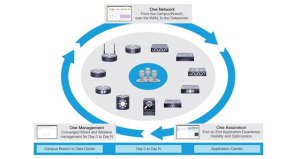 Cisco Prime Infrastructure Unified Networks Management Administration Software
